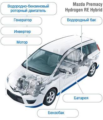 Mazda Premacy Hydrogen RE Hybrid - единственный автомобиль в мире, сочетающий водородный роторный двигатель и электрическую гибридную установку. Фото: Mazda.