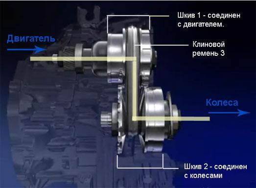 Рисунок 1. Основные части вариатора в сборе. Желтая линия показывает, по каким частям передается мощность от двигателя через вариатор к колесам.  Фото: Autogurnal.