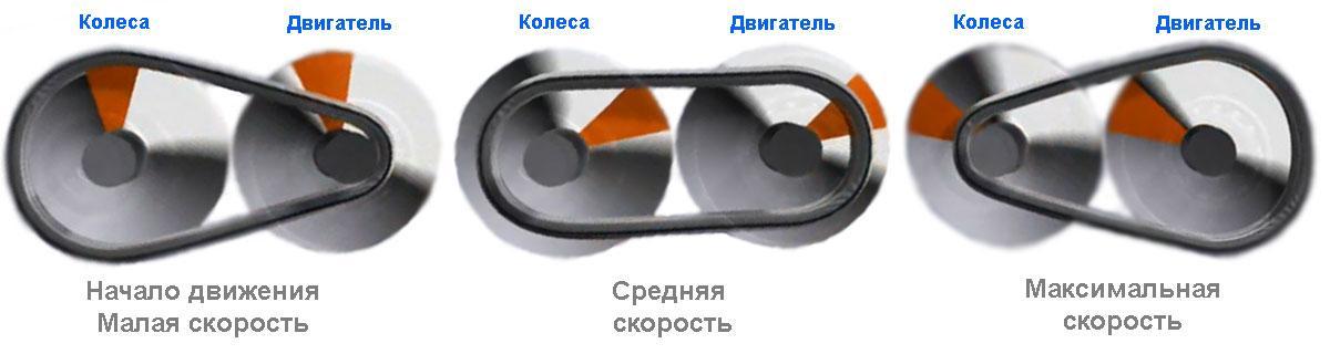 Рисунок 4. Положение ремня вариатора CVT в зависимости от скорости движения. Нужно учитывать, что ремень будет перемещаться из положения 1 в положение 3, только при постоянно высоких оборотах. Фото: Autogurnal.