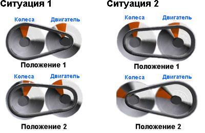 Рисунок 5. Типичные ситуации при вождении и реакция вариатора в этих ситуациях. Фото: Autogurnal.