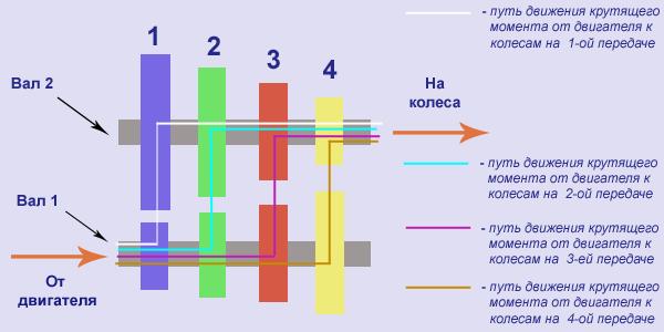 Схема 1. Принципиальная схема работы механической коробки передач. Фото: Autogurnal.